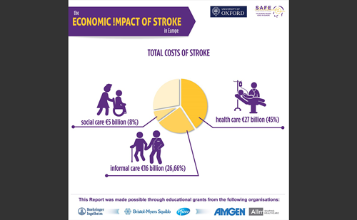 Full Annual Costs of Stroke in 32 European Countries is €60 Billion
